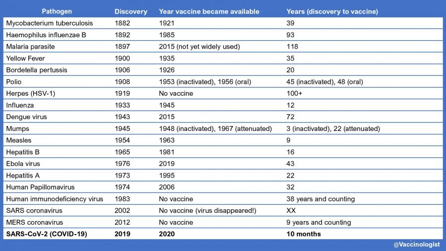 Pathogens-discovered-vaccines-developed